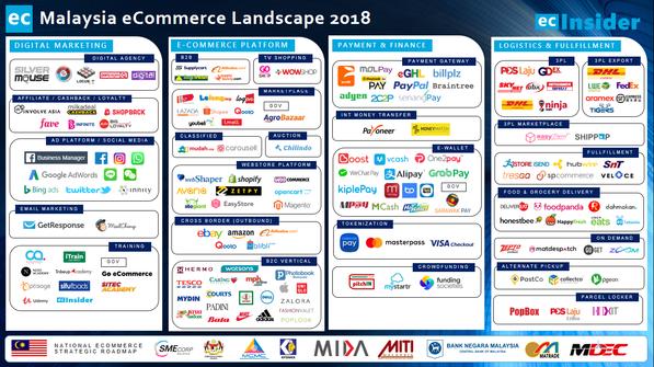 Malaysia eCommerce Landscape 2018
