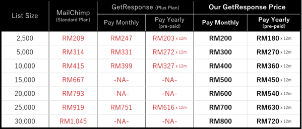 Our GetResponse Price Plan